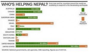 Response of the nations to help earthquake victims in Nepal.