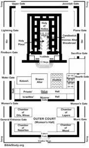 king herod\'s temple diagram diagram of herod s temple     lunchtime prayer for israel  diagram of herod s temple     lunchtime